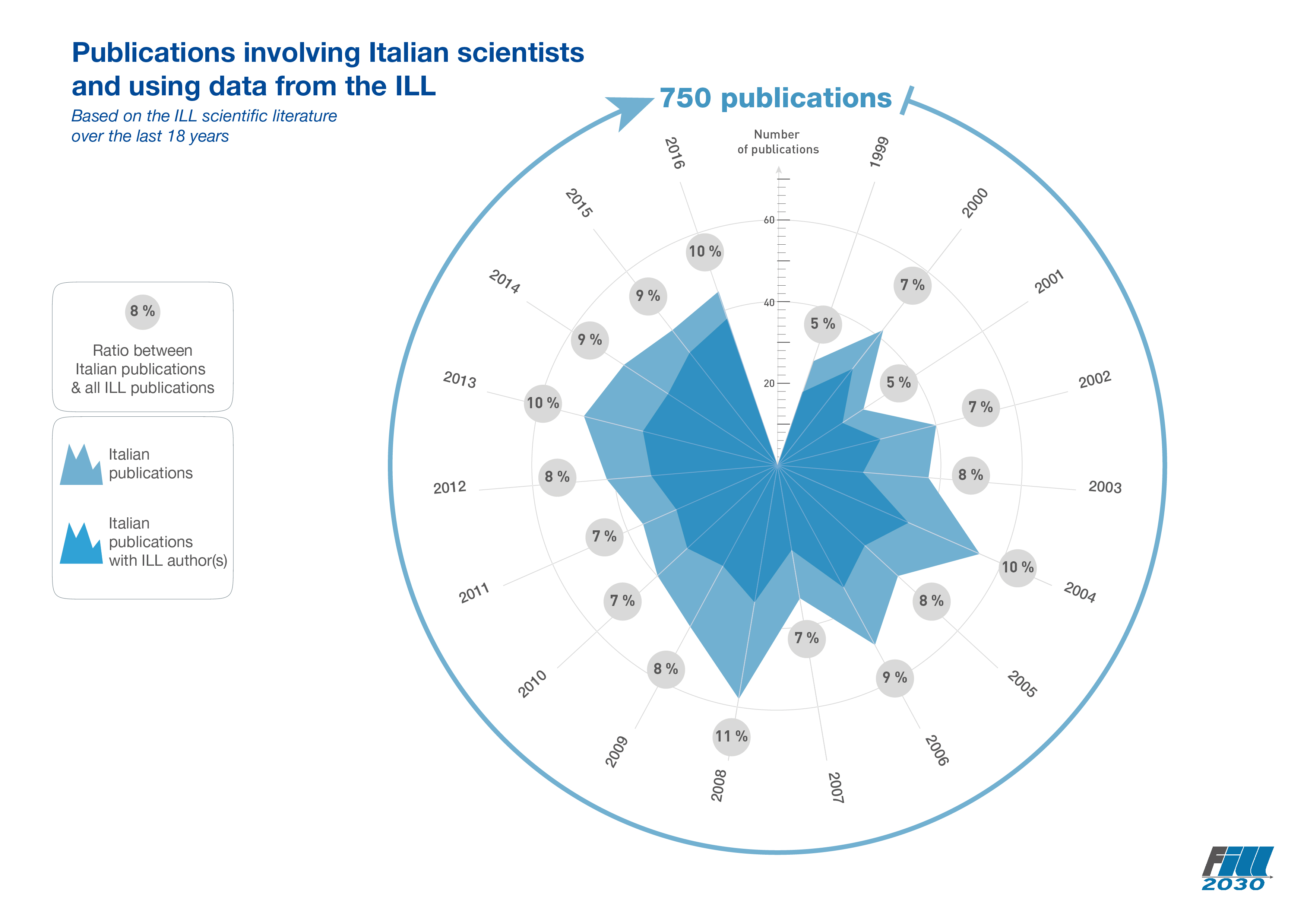 Publications involving Italian scientists and using data from the ILL